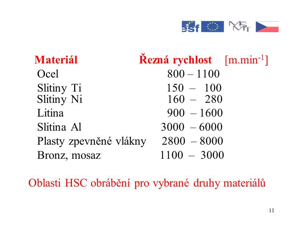 Materiál Řezná rychlost [m.min-1]
